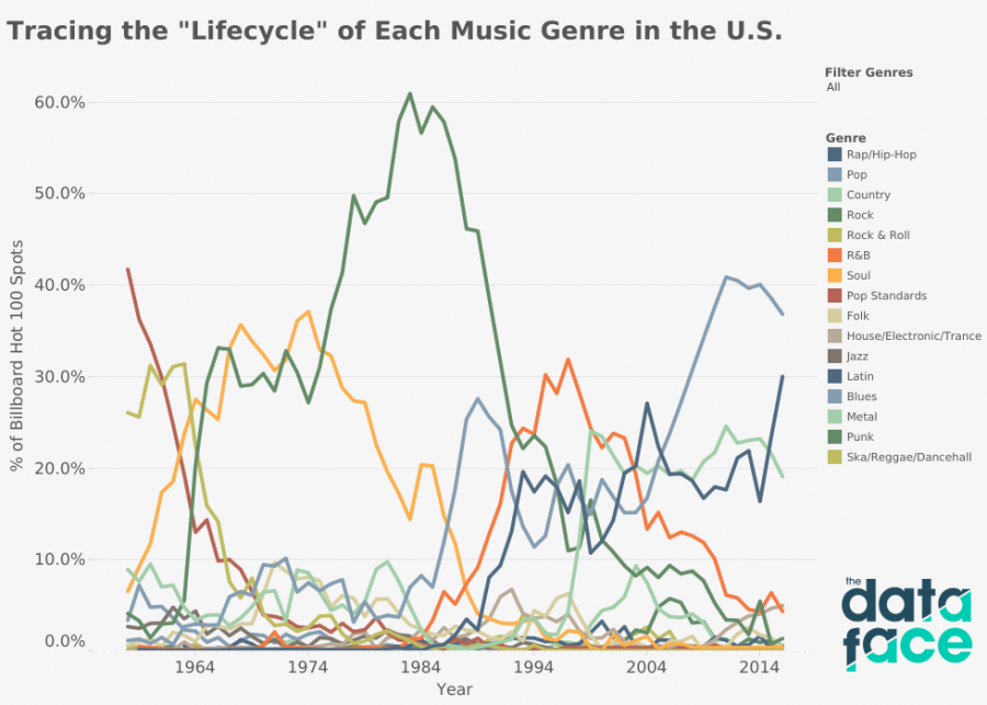 How Have Music Preferences Changed With Teens Since the 50s?
