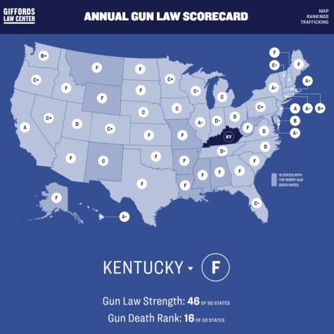 Giffords Gun Law Scorecard for Kentucky 2019