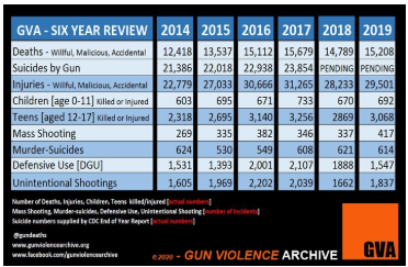 Gun Violence Archive Six-Year Review