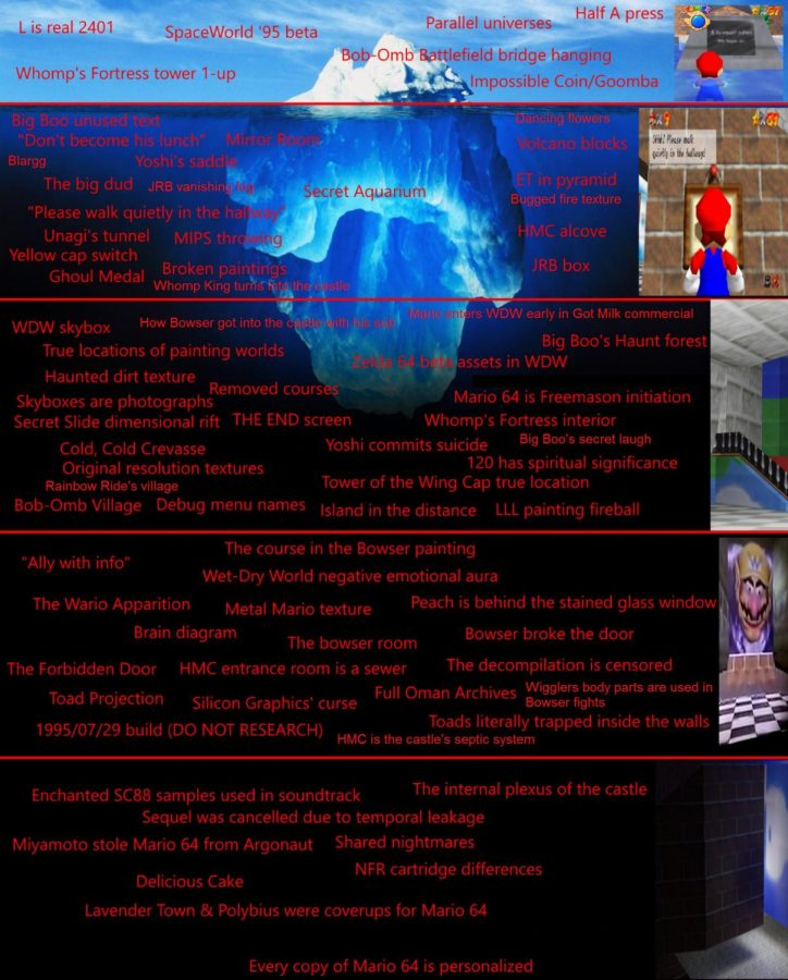 An Introduction to the Super Mario 64 Iceberg